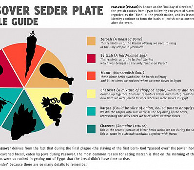 Guide to Passover Seder Plate