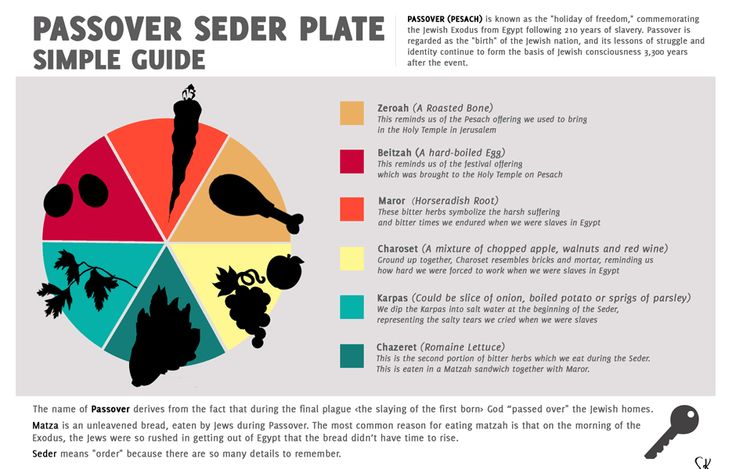 Guide To Passover Seder Plate Make Your Own Passover