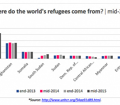 Global Refugee Crisis: Top Five Facts