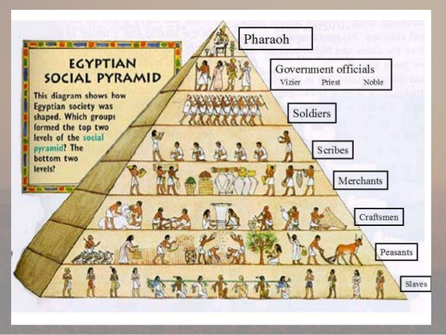Egyptian Pyramid Structure