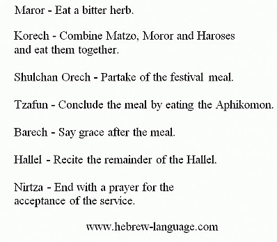 Order of the Seder