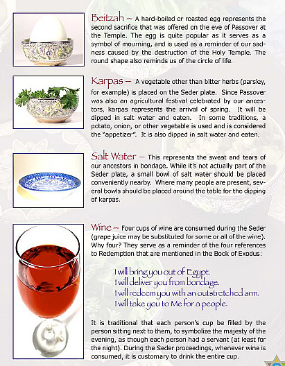 Seder Plate Page 2