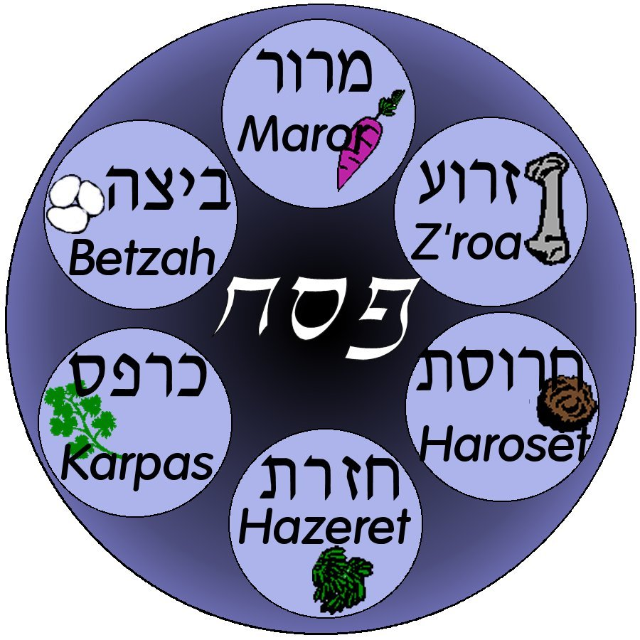 The Seder Plate Make Your Own Passover Haggadah Haggadot