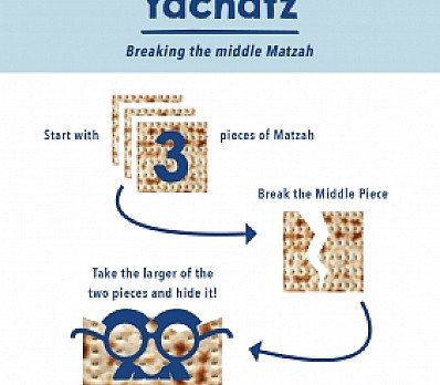 Yachatz - Breaking the Middle Matzah