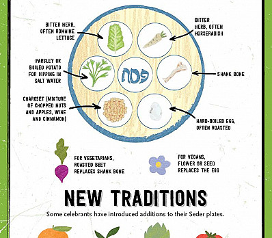 what's on a seder plate?