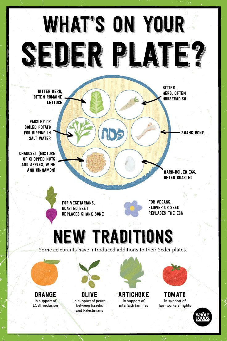 Whats On A Seder Plate Make Your Own Passover Haggadah