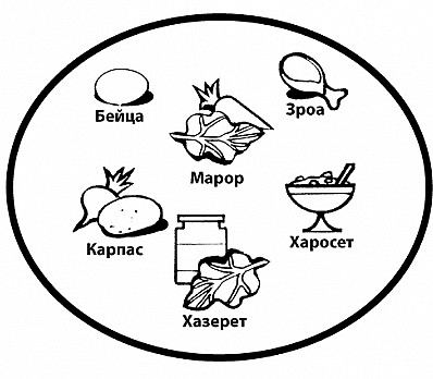 The Seder Plate in Russian